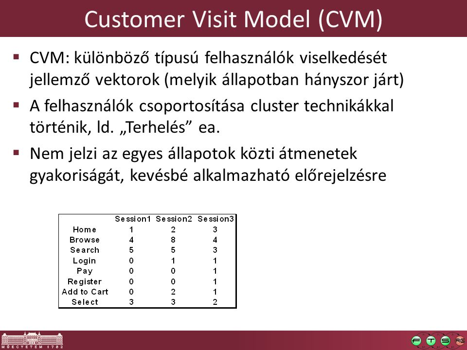 Customer Visit Model (CVM)