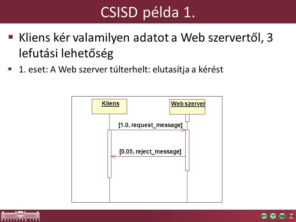 CSISD példa 1. Kliens kér valamilyen adatot a Web szervertől, 3 lefutási lehetőség. 1. eset: A Web szerver túlterhelt: elutasítja a kérést.