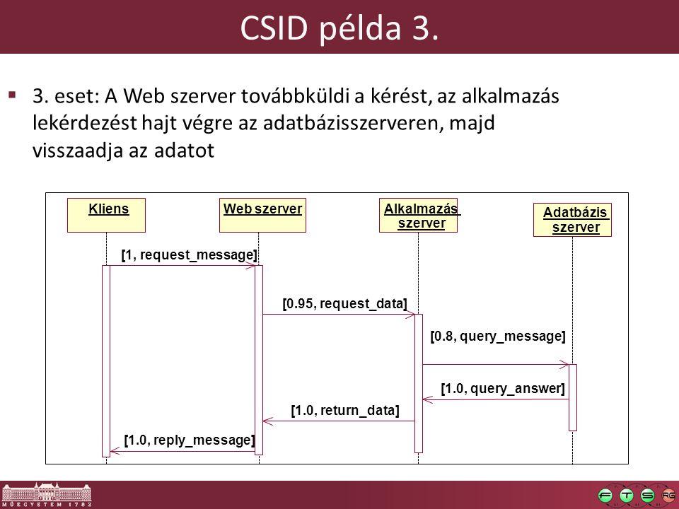 CSID példa 3. 3. eset: A Web szerver továbbküldi a kérést, az alkalmazás lekérdezést hajt végre az adatbázisszerveren, majd visszaadja az adatot.