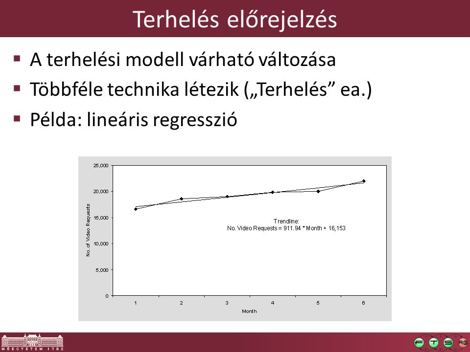 Terhelés előrejelzés A terhelési modell várható változása