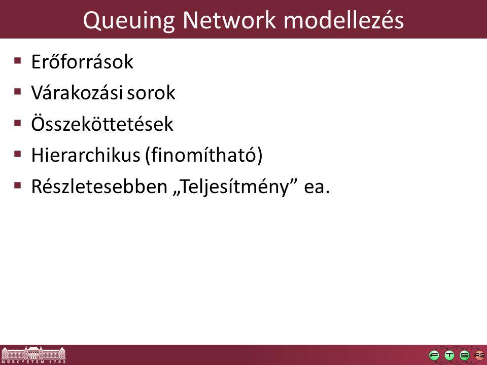 Queuing Network modellezés