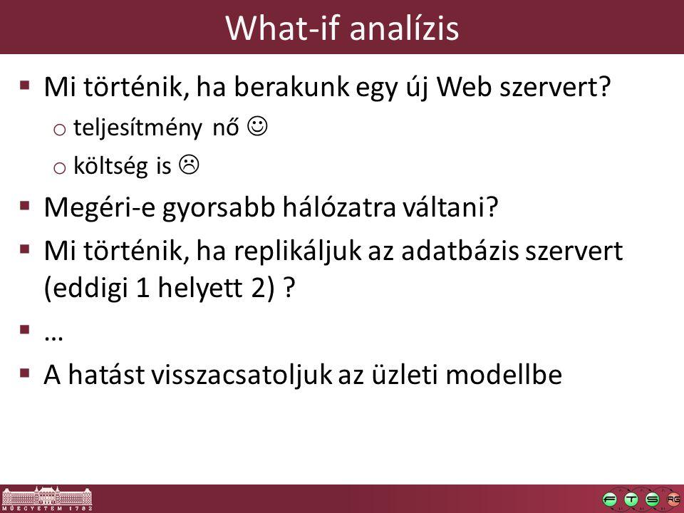 What-if analízis Mi történik, ha berakunk egy új Web szervert