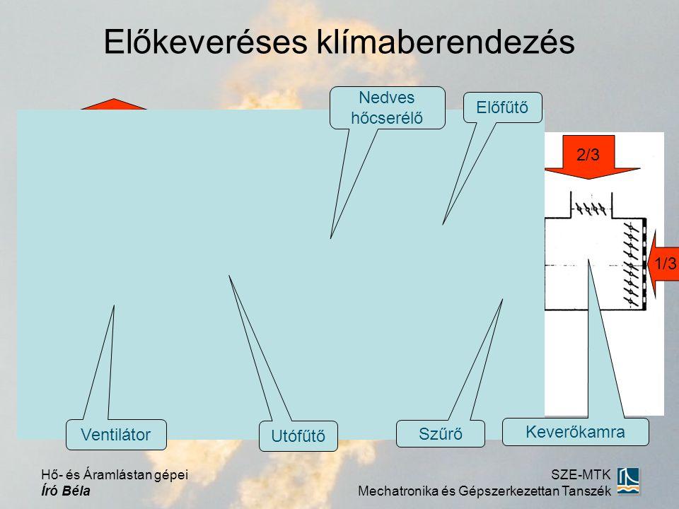 Előkeveréses klímaberendezés