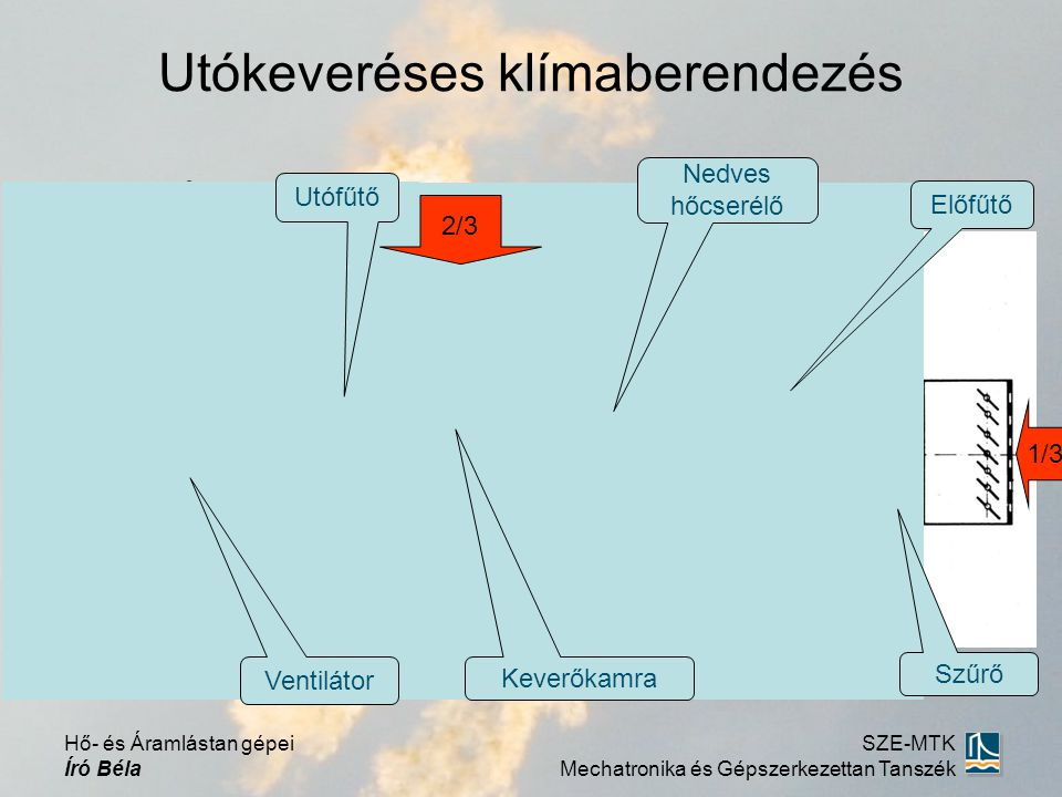 Utókeveréses klímaberendezés