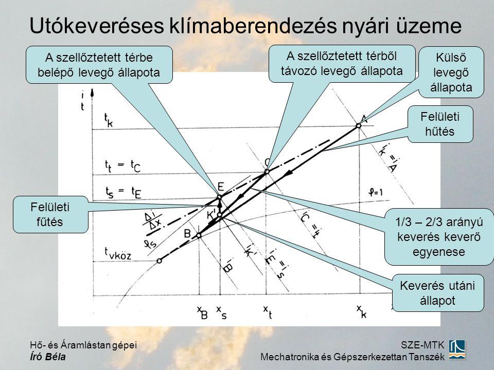 Utókeveréses klímaberendezés nyári üzeme