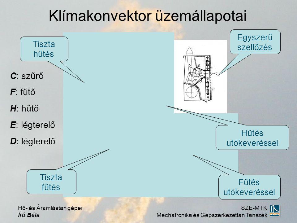 Klímakonvektor üzemállapotai