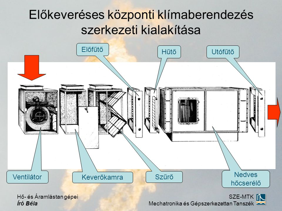 Előkeveréses központi klímaberendezés szerkezeti kialakítása