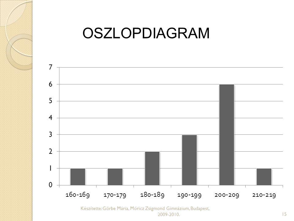 OSZLOPDIAGRAM Oszlopdiagram. Az oszlopok magassága arányos a gyakorisággal.