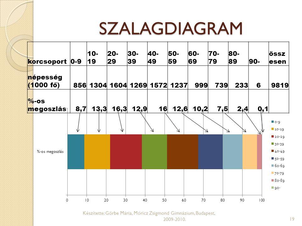 SZALAGDIAGRAM korcsoport 0-9 10-19 20-29 30-39 40-49 50-59 60-69 70-79