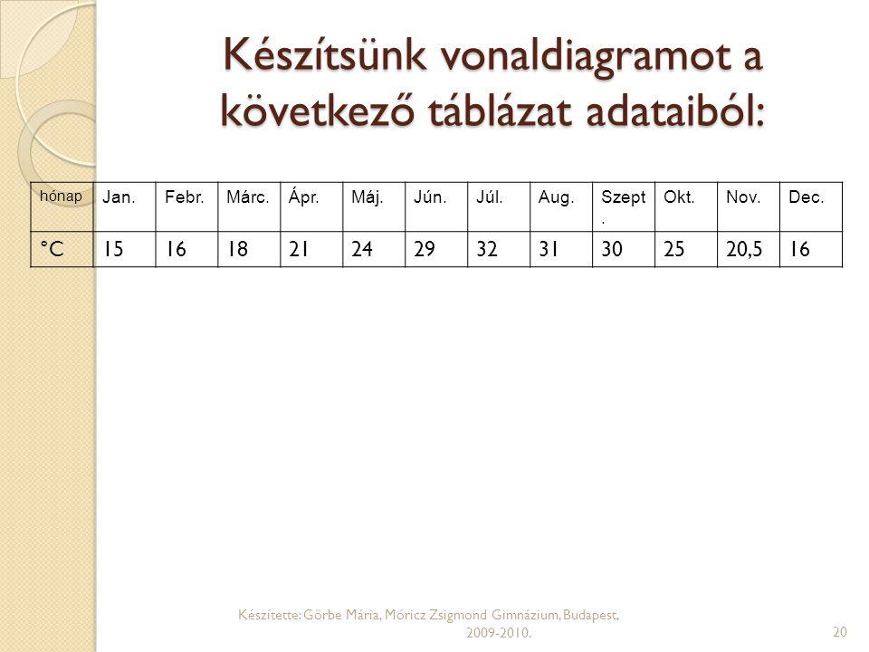 Készítsünk vonaldiagramot a következő táblázat adataiból:
