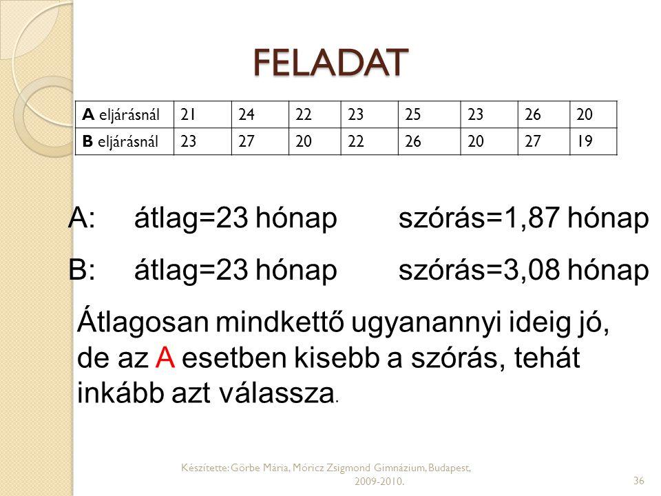 FELADAT A: átlag=23 hónap szórás=1,87 hónap