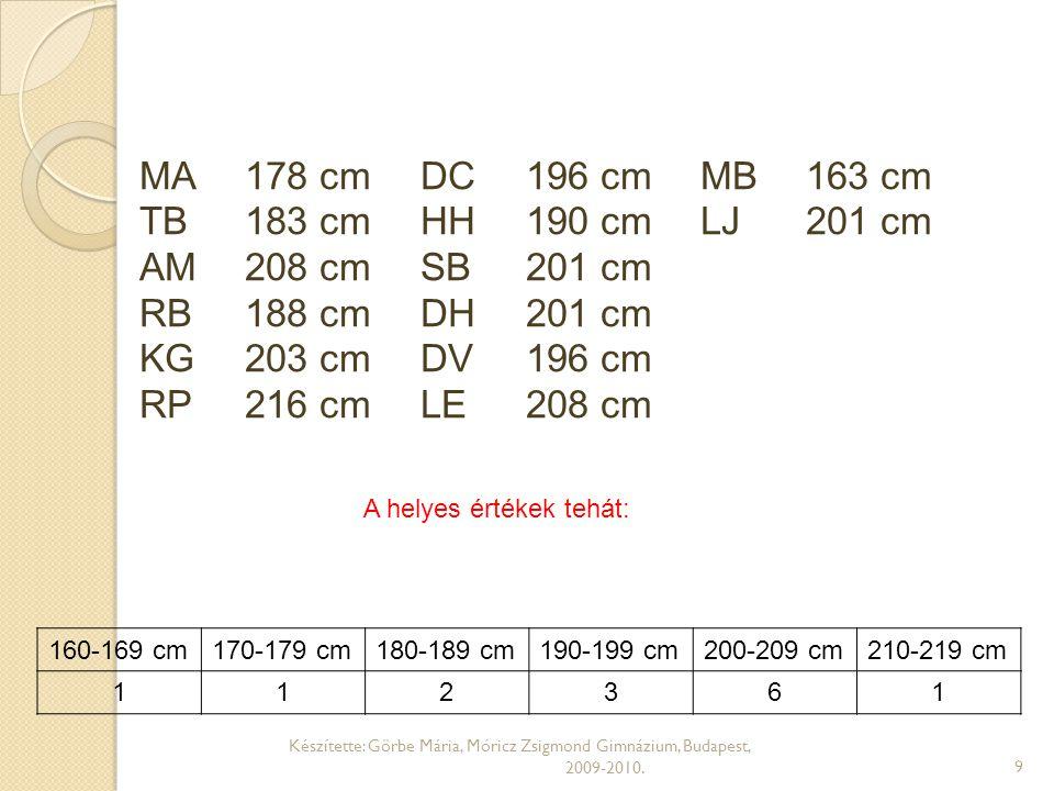 MA 178 cm DC 196 cm MB 163 cm TB 183 cm HH 190 cm LJ 201 cm AM 208 cm