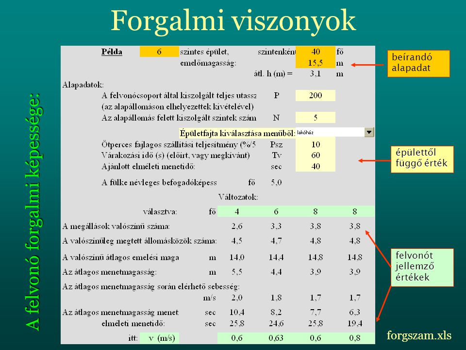 Forgalmi viszonyok A felvonó forgalmi képessége: forgszam.xls