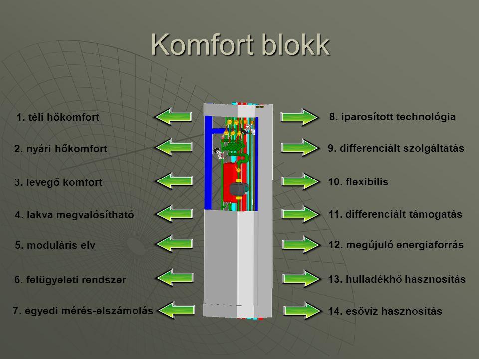 Komfort blokk 1. téli hőkomfort 8. iparosított technológia