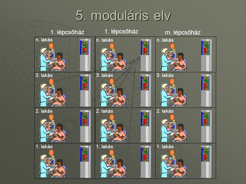 5. moduláris elv 1. lépcsőház 1. lépcsőház m. lépcsőház n. lakás