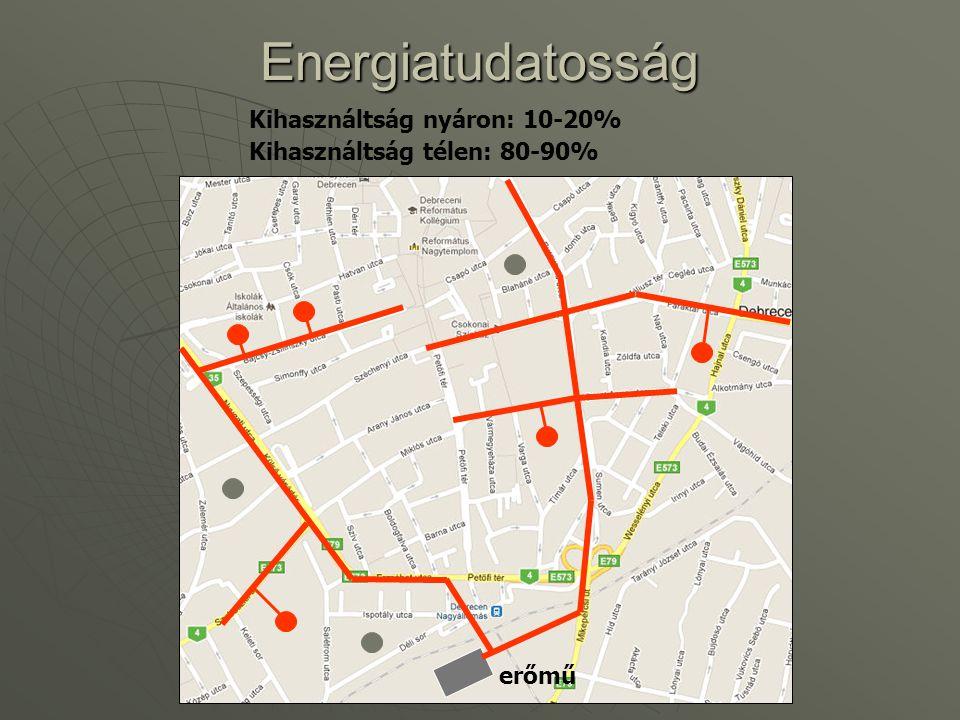 Energiatudatosság Kihasználtság nyáron: 10-20%