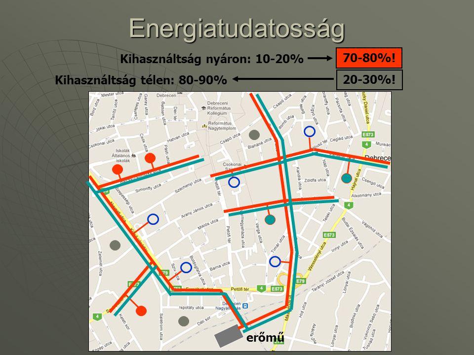 Energiatudatosság Kihasználtság nyáron: 10-20% 70-80%!