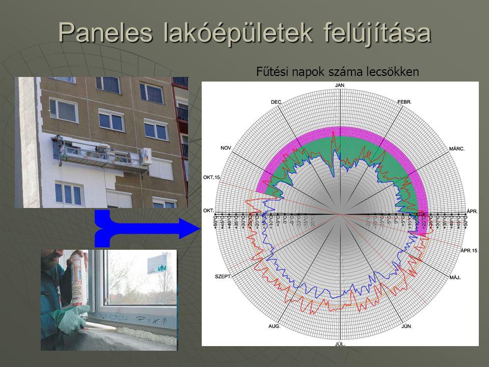Paneles lakóépületek felújítása