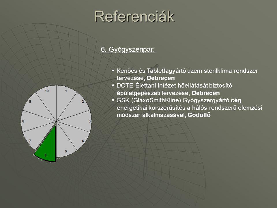 Referenciák 6. Gyógyszeripar: