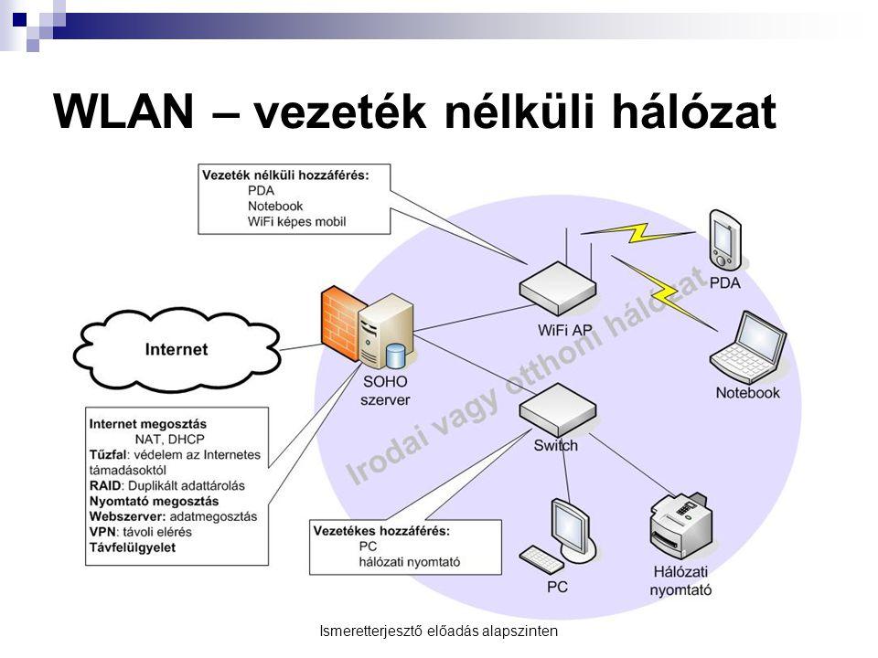 WLAN – vezeték nélküli hálózat