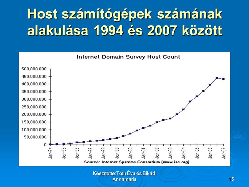 Host számítógépek számának alakulása 1994 és 2007 között