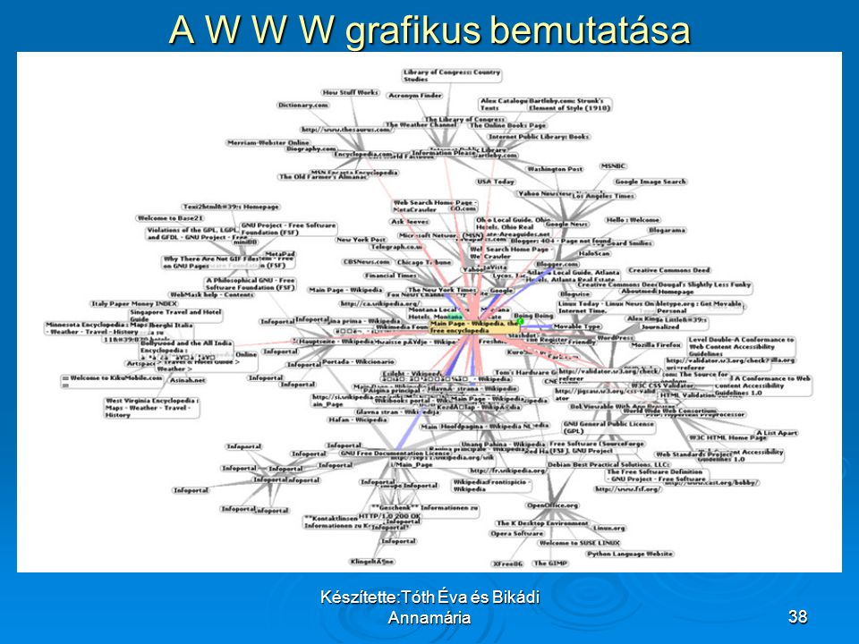 A W W W grafikus bemutatása