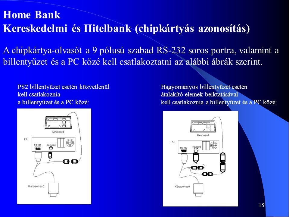 Kereskedelmi és Hitelbank (chipkártyás azonosítás)