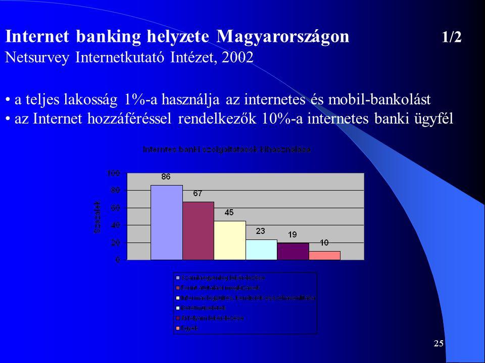 Internet banking helyzete Magyarországon 1/2