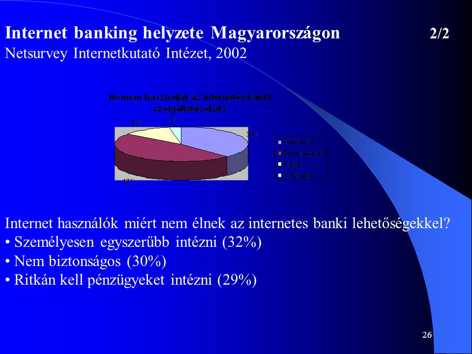 Internet banking helyzete Magyarországon 2/2