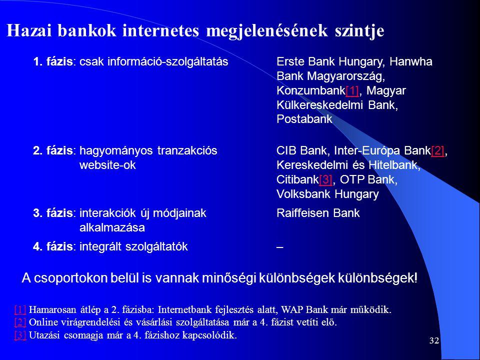 Hazai bankok internetes megjelenésének szintje