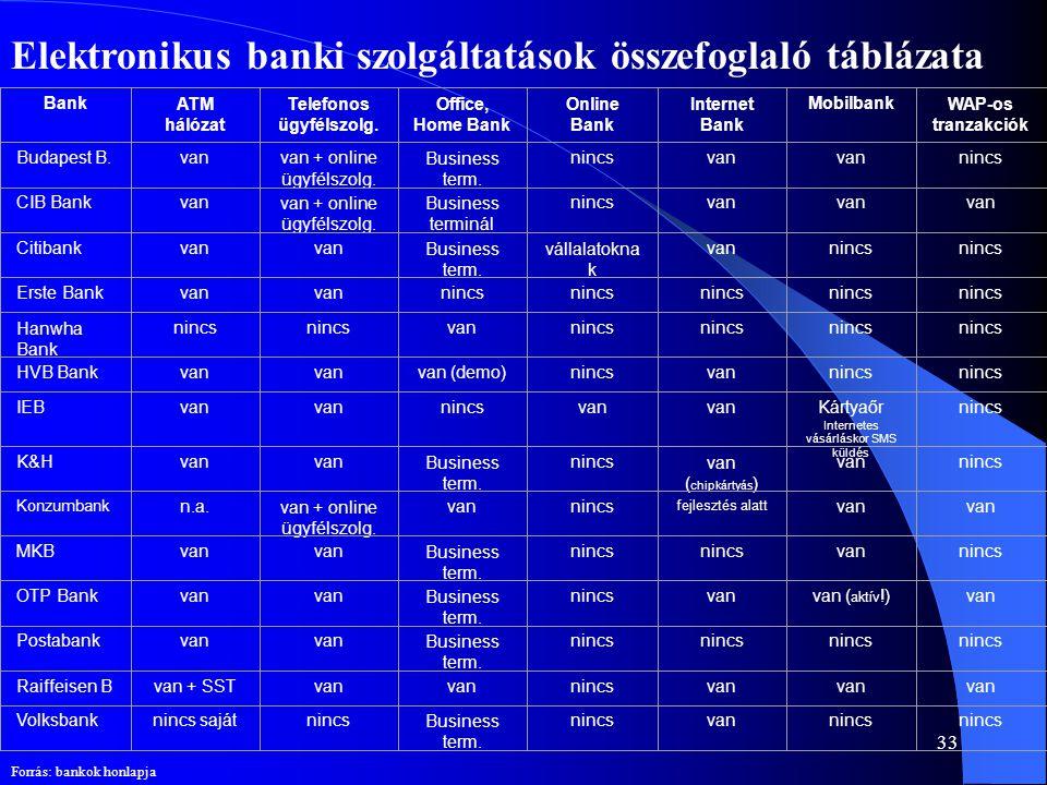Elektronikus banki szolgáltatások összefoglaló táblázata