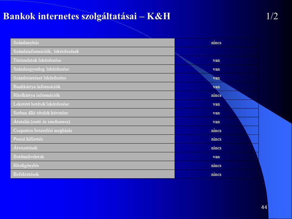 Bankok internetes szolgáltatásai – K&H 1/2