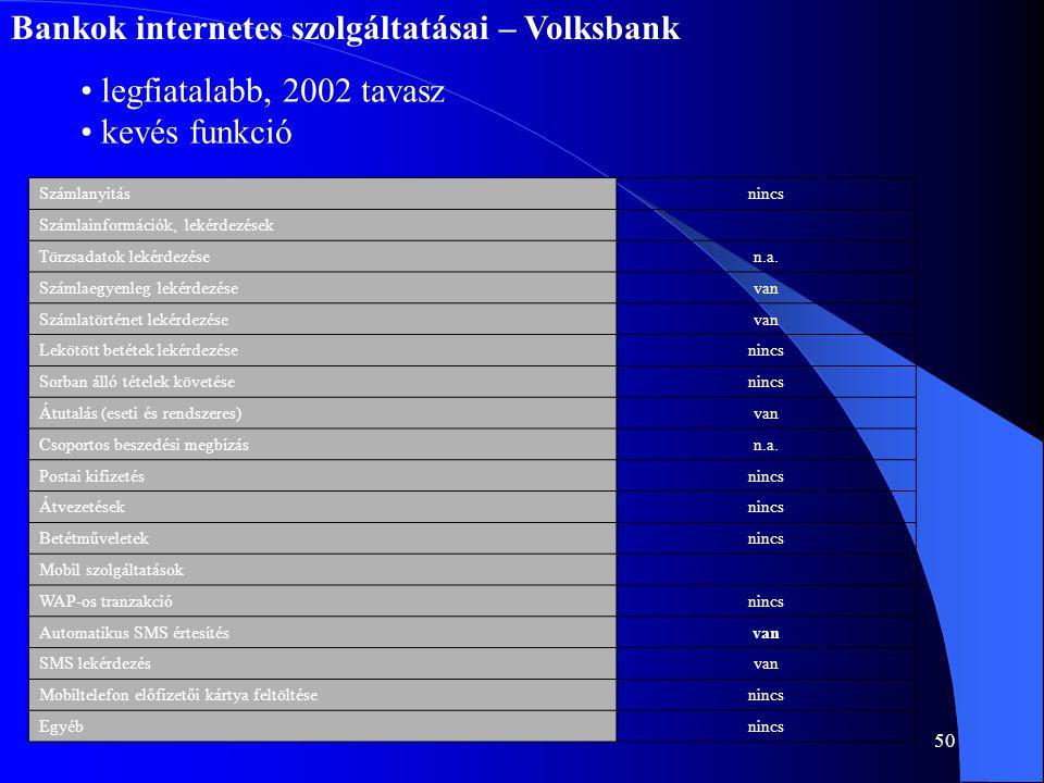 Bankok internetes szolgáltatásai – Volksbank