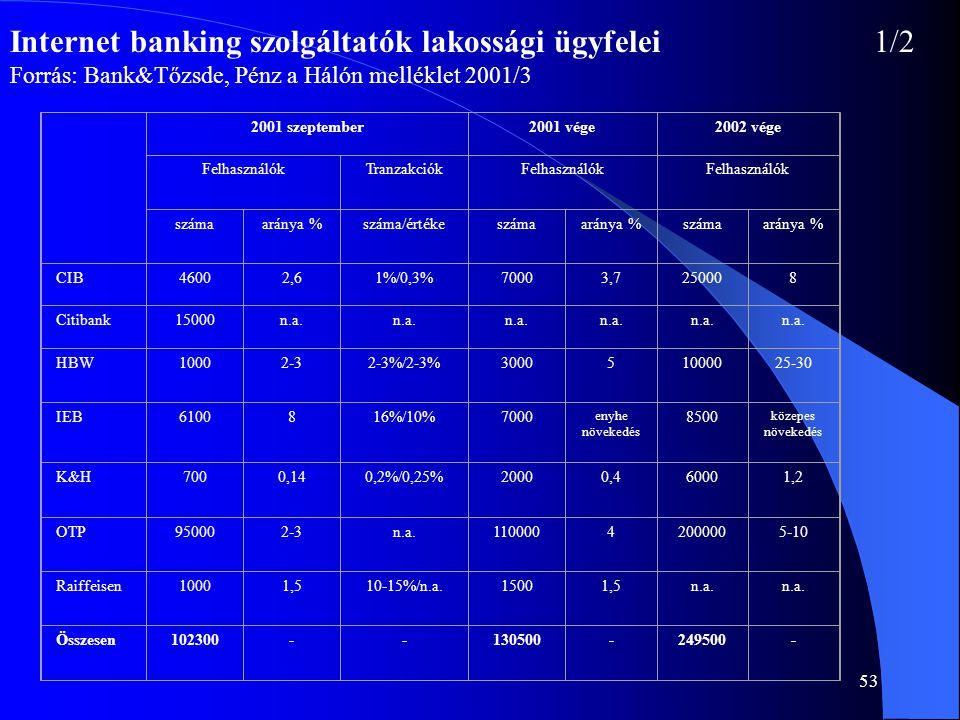 Internet banking szolgáltatók lakossági ügyfelei 1/2