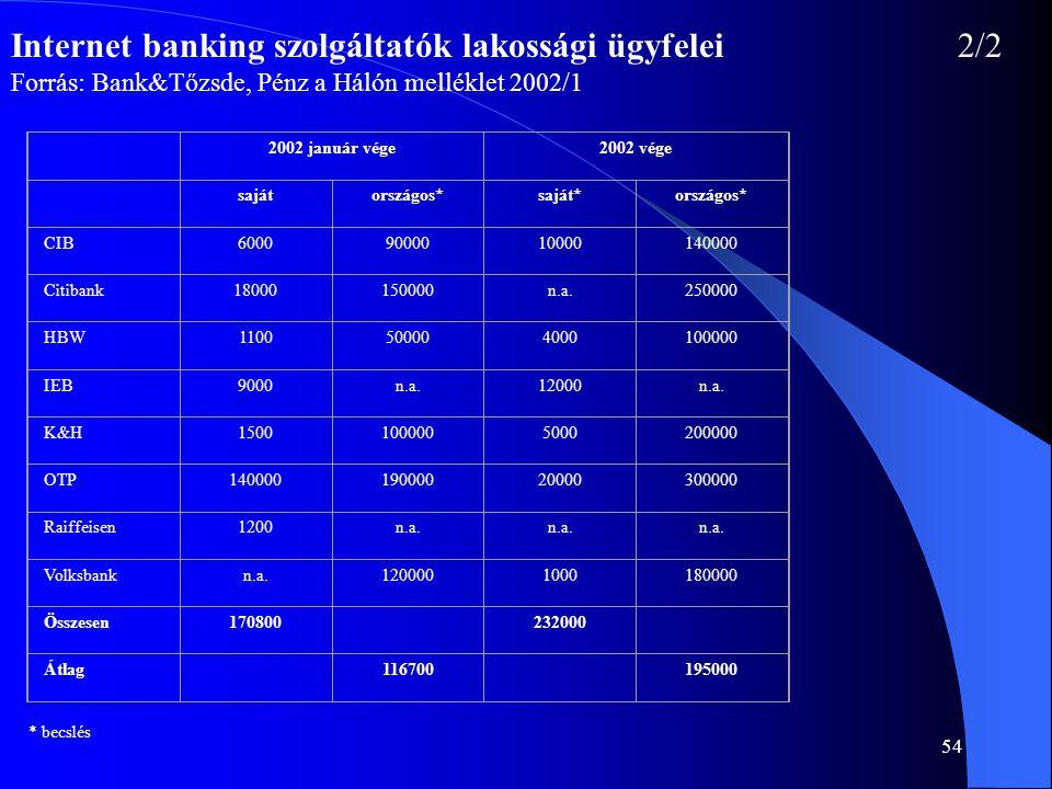 Internet banking szolgáltatók lakossági ügyfelei 2/2