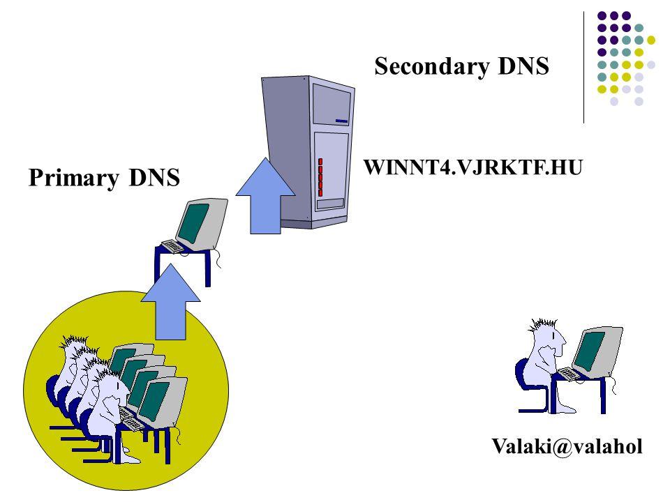 Secondary DNS WINNT4.VJRKTF.HU Primary DNS Valaki@valahol