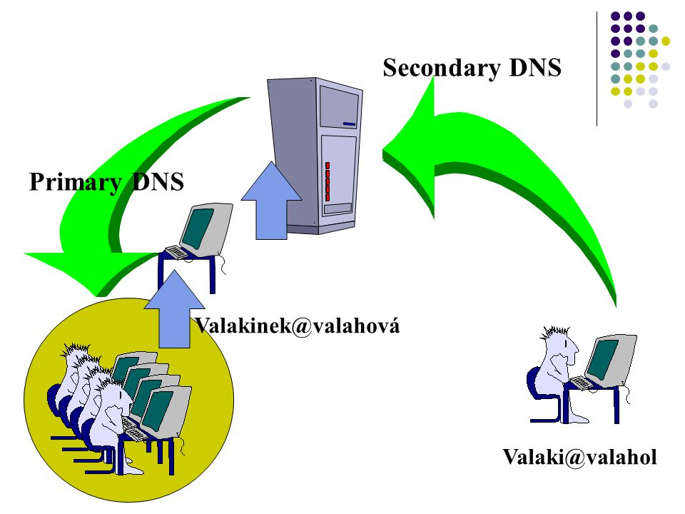 Secondary DNS Primary DNS Valakinek@valahová Valaki@valahol