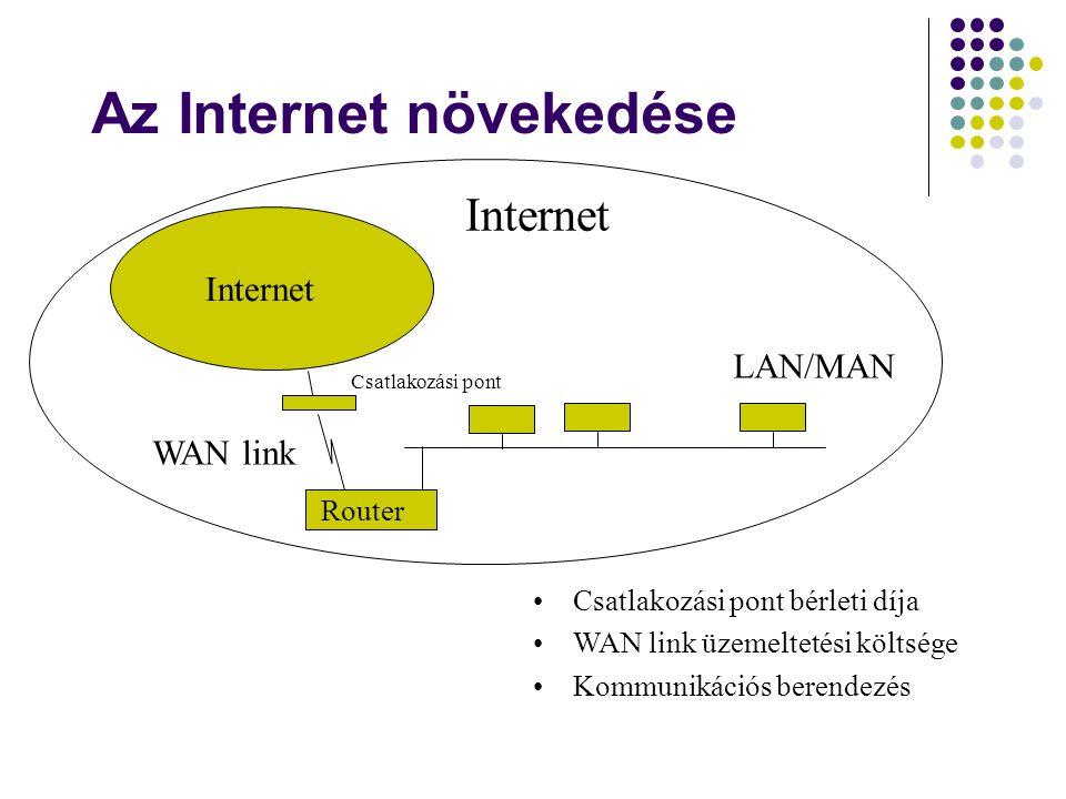 Az Internet növekedése