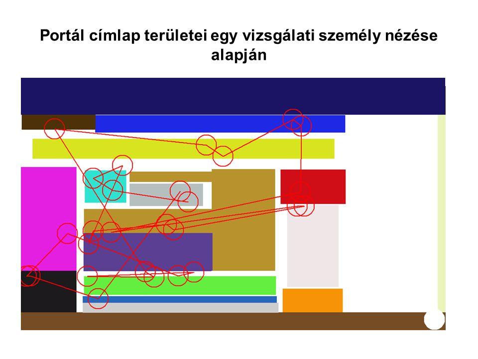 Portál címlap területei egy vizsgálati személy nézése alapján