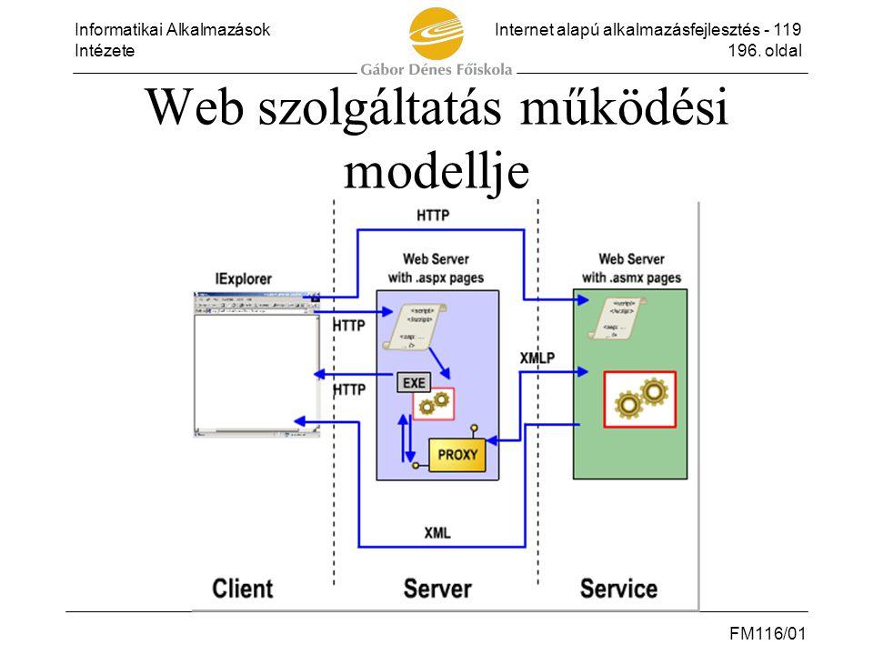 Web szolgáltatás működési modellje