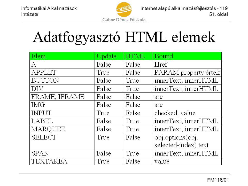 Adatfogyasztó HTML elemek