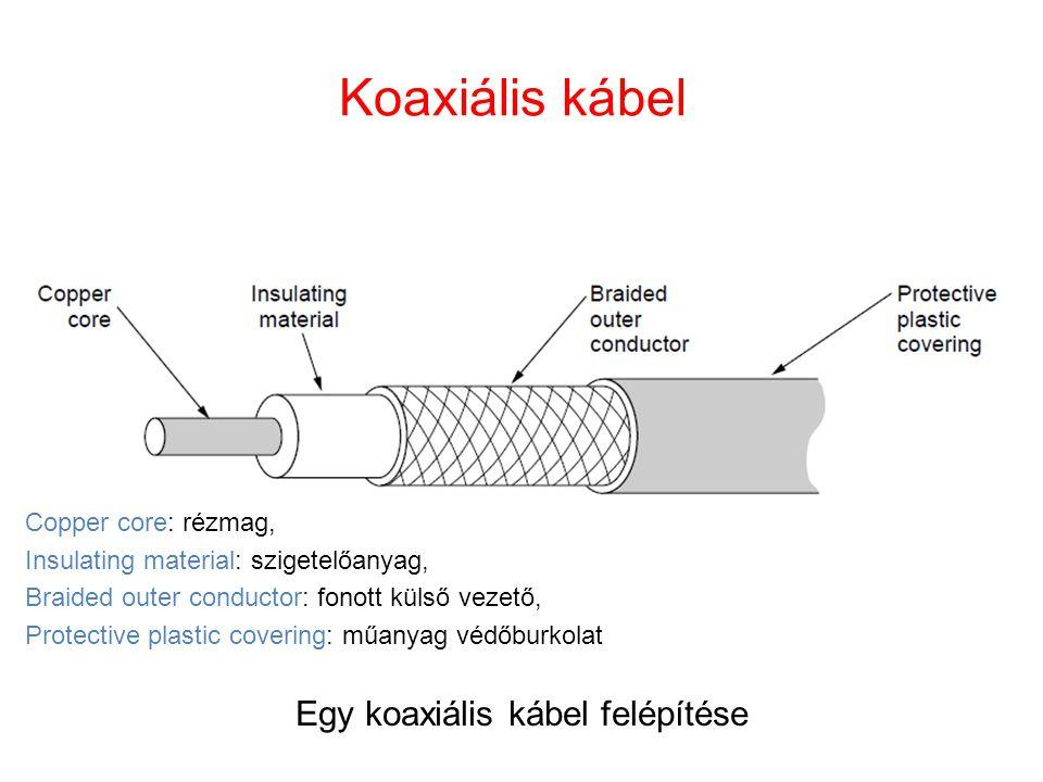 Egy koaxiális kábel felépítése