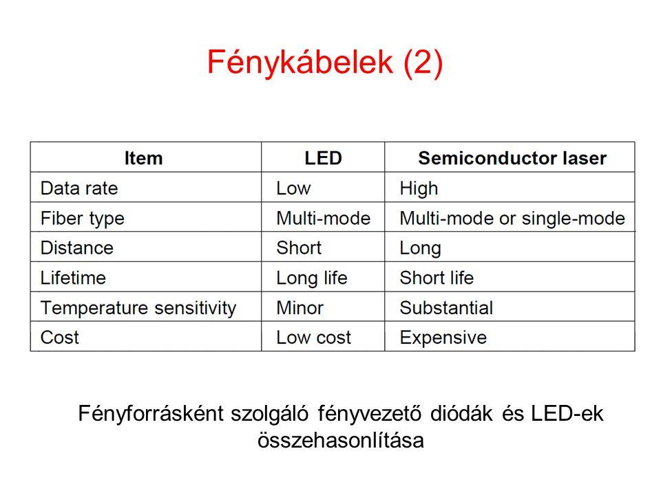 Fényforrásként szolgáló fényvezető diódák és LED-ek összehasonlítása