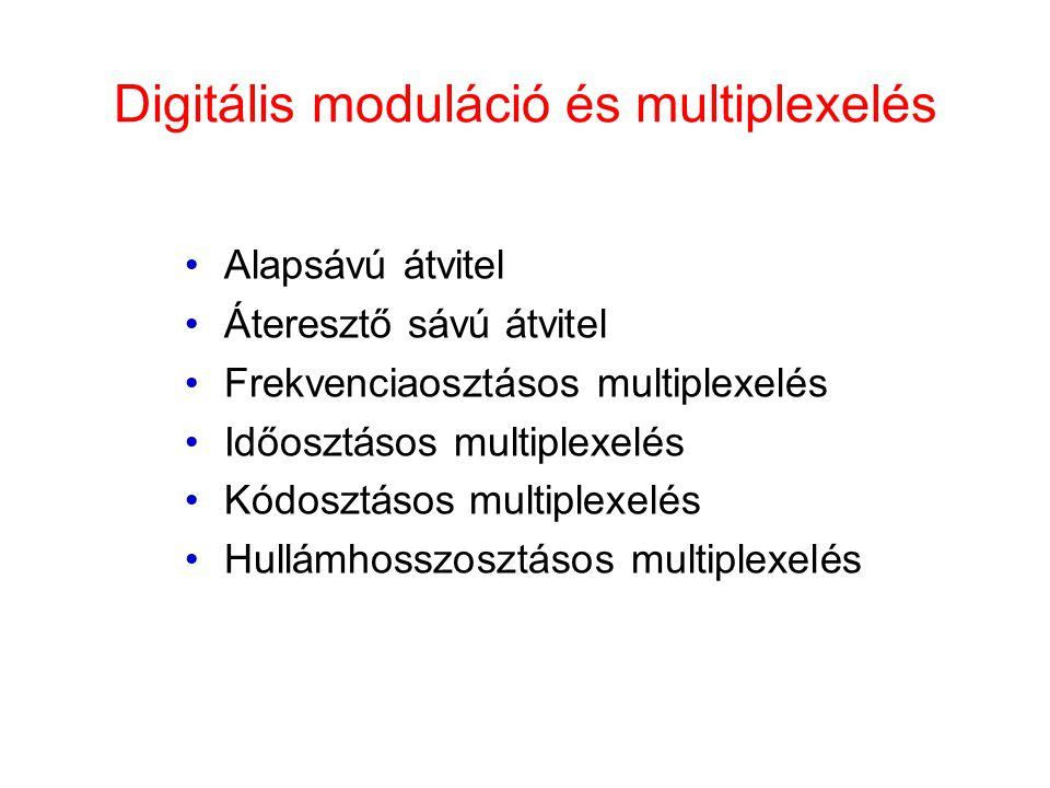 Digitális moduláció és multiplexelés