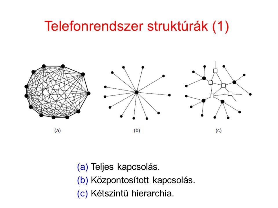 Telefonrendszer struktúrák (1)