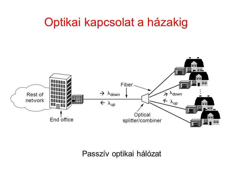 Optikai kapcsolat a házakig