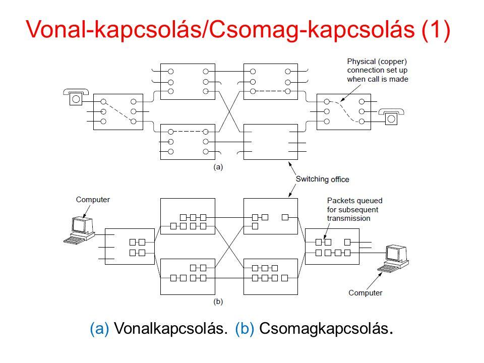 Vonal-kapcsolás/Csomag-kapcsolás (1)