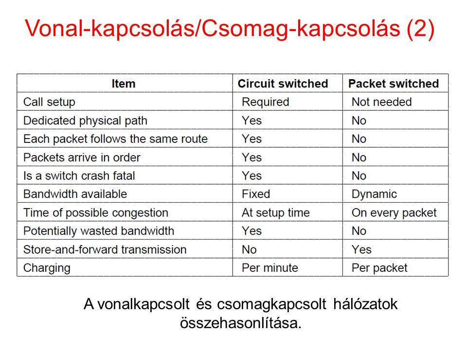 Vonal-kapcsolás/Csomag-kapcsolás (2)