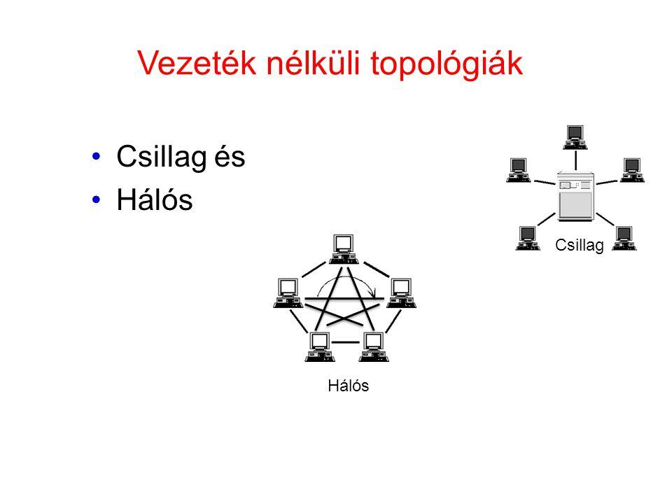 Vezeték nélküli topológiák