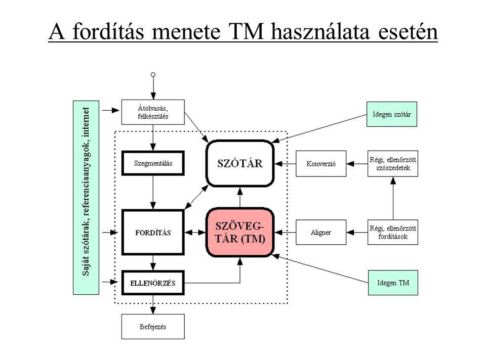 A fordítás menete TM használata esetén